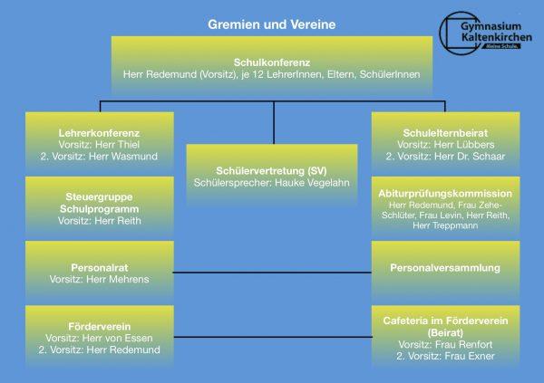 Organigramm2