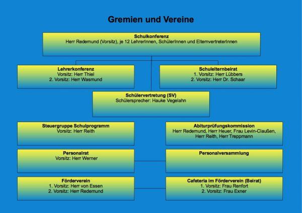 Organigramm_Juli_2019_Gremien