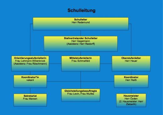 Organigramm_Juli_2019_Schulleitung
